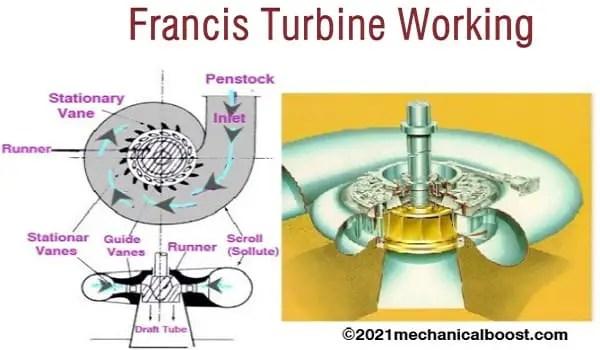 Francis turbine, reaction turbine