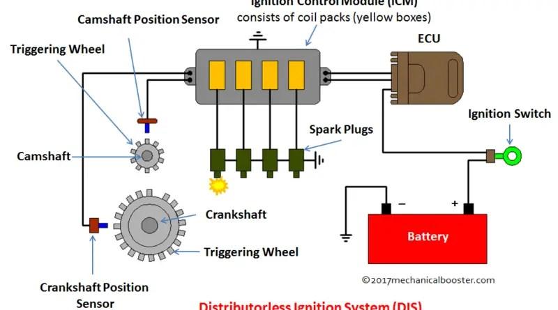 Distributorless Ignition System (DIS)
