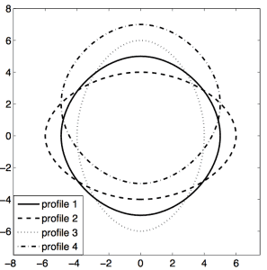 Target Profiles for Morphing Linkage