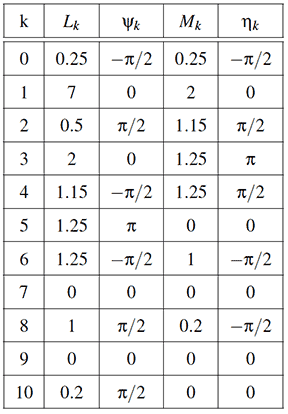 Table of Butterfly link dimensions