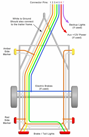 Trailer Wiring Diagram – Lights, Brakes, Routing, Wires