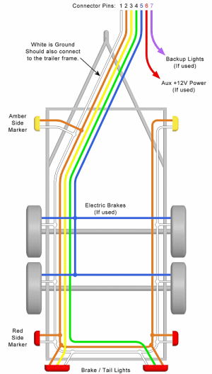 Trailer Wiring Diagram – Lights, Brakes, Routing, Wires