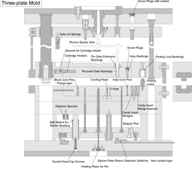 Plastic injection molding three plate mold - Mechanicalengblog