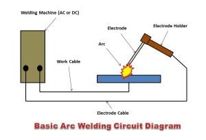 لحام القوس الكهربائي – MechanicLove