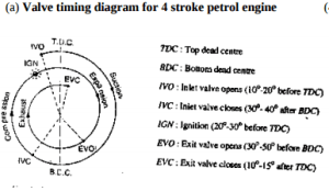 Draw actual valve timing diagram for 4stroke petrol