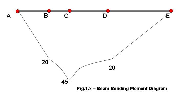 how to calculate and draw bending moment and create bmd diagram in four steps
