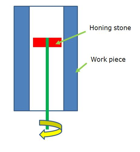 Honing Process and its Applications