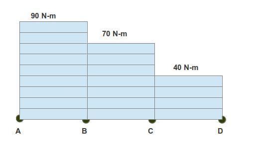 Create Torque Diagram For Pulley Shaft Design