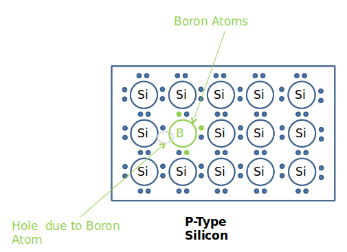 P-type Silicon Crystal