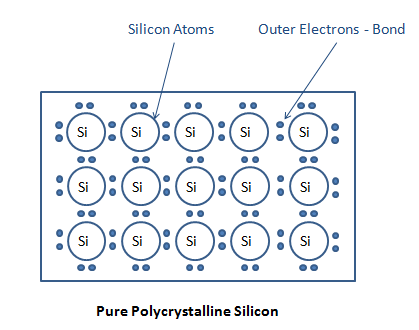 Silicon Crystal Structure
