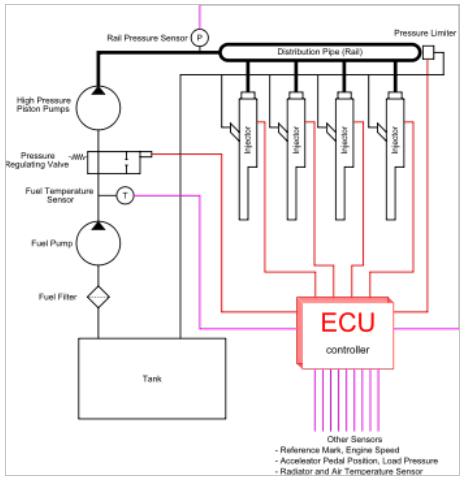 Common Rail Diesel Ignition (CRDI)Engine