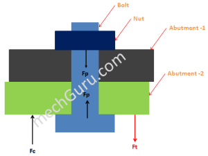 bolted Joint Force Details