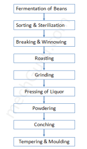 Process and machinery required for Chocolate Manufacturing