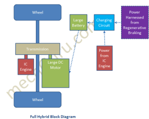 How Full Hybrid Vehicle Works