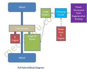 How Full Hybrid Vehicle Works