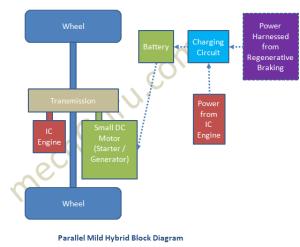 Parallel Mild Hybrid Car Working