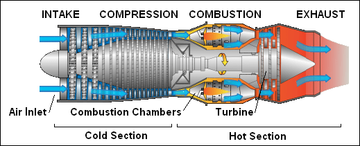 Parts of a jet engine