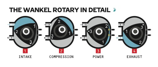 The four strokes of the engine with the corners numbered.