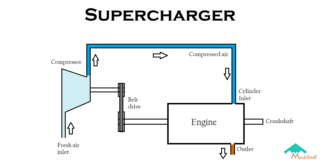 What are Superchargers ? | Working, Types, Advantages, Limitations