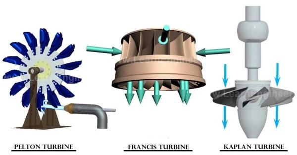 Types of turbines used in hydroelectric powerplants !