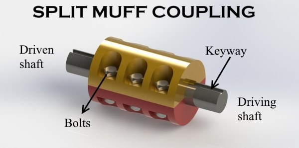 split muff coupling- a type of coupling