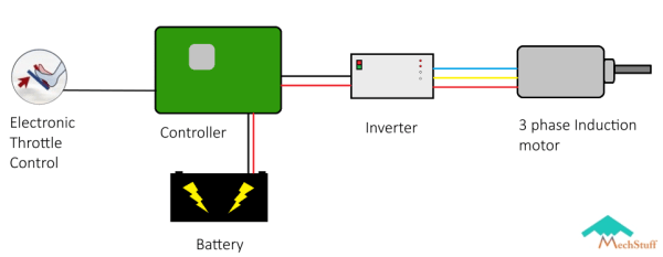 how tesla electric cars work diagram