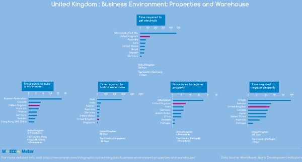 United Kingdom : Business Environment: Properties and ...