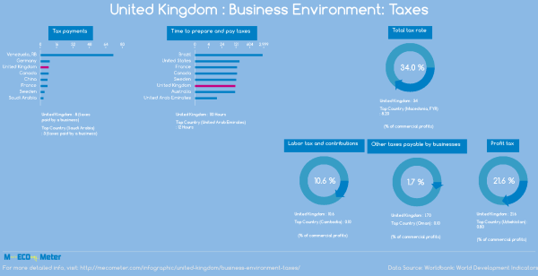 United Kingdom : Business Environment: Taxes