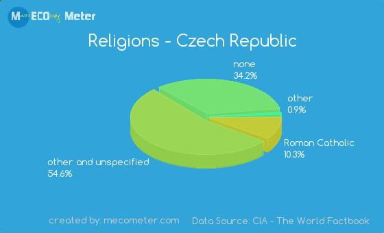 Mongolia Religion Pie Chart