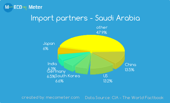 Germany Export Partners