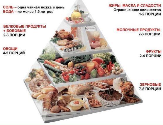Что вкусного можно диабетикам. Что можно есть диабетику со вторым типом болезни
