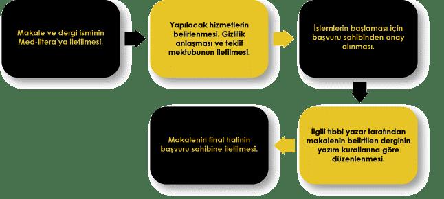 is_akisi_gozden_gecirme_sunum