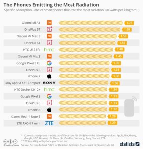 Phone Radiation Comparison 2019
