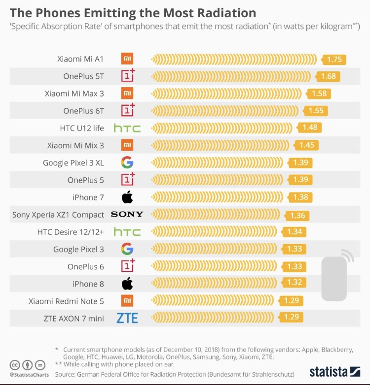 Phone Radiation Comparison 2019