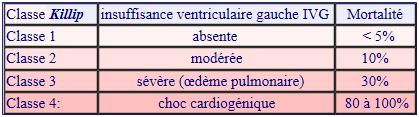 Classification      de Killip