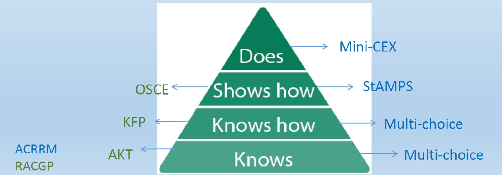 Miller's pyramid