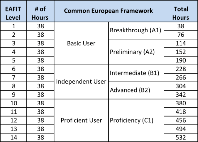 Mapping EAFIT's program to Common European Framework