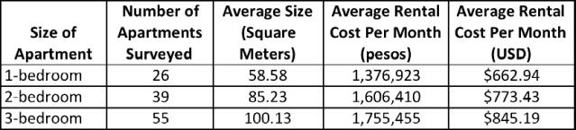 Average Apartment Rental Costs in El Poblado