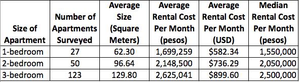 Apartment rental costs in El Poblado