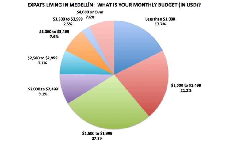 Figure 15. Medellín Living 2016 Reader Survey Results, N=198