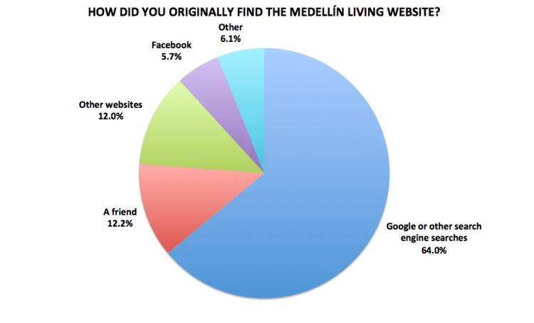 Figure 18. Medellín Living 2016 Reader Survey Results, N=722