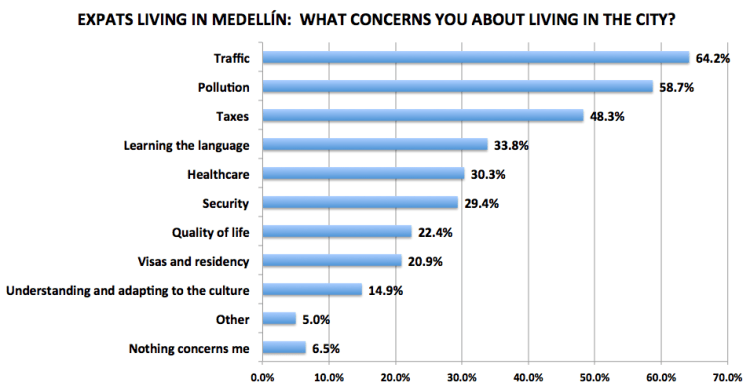 Figure 8. Medellín Living 2016 Reader Survey Results, N=201