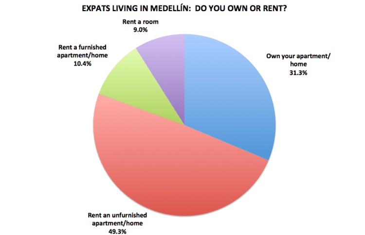 Figure 13. Medellín Living 2016 Reader Survey Results, N=201