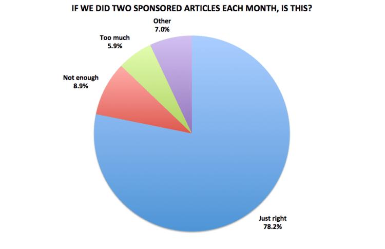 Figure 23. Medellín Living 2016 Reader Survey Results, N=715