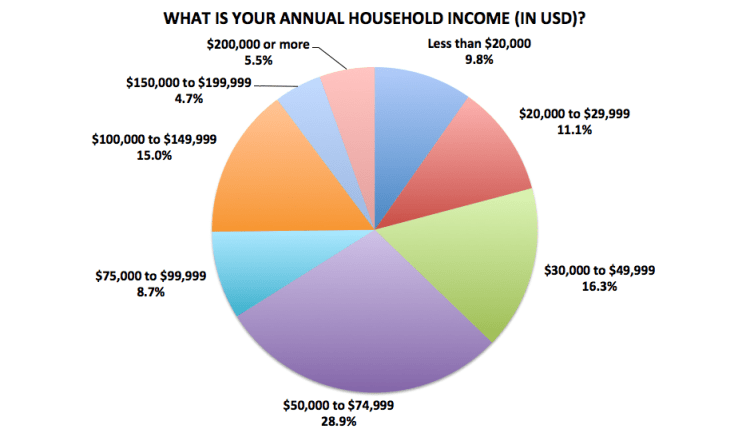 Figure 31. Medellín Living 2016 Reader Survey Results, N=675