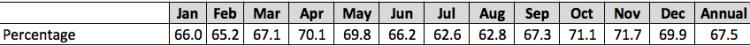 Average Humidity by month in Medellín at Olaya Herrera Airport - 1981-2010, source: Instituto Hidrologia Meterorologia y Estudios Ambientales