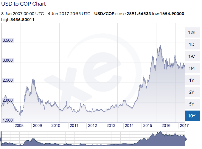 10-year Colombian peso exchange rate graph (Source xe.com)