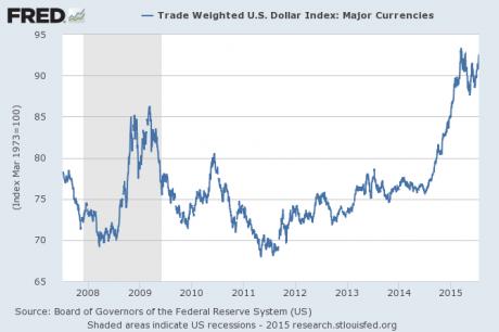 Dollar-Index-2015-460x306