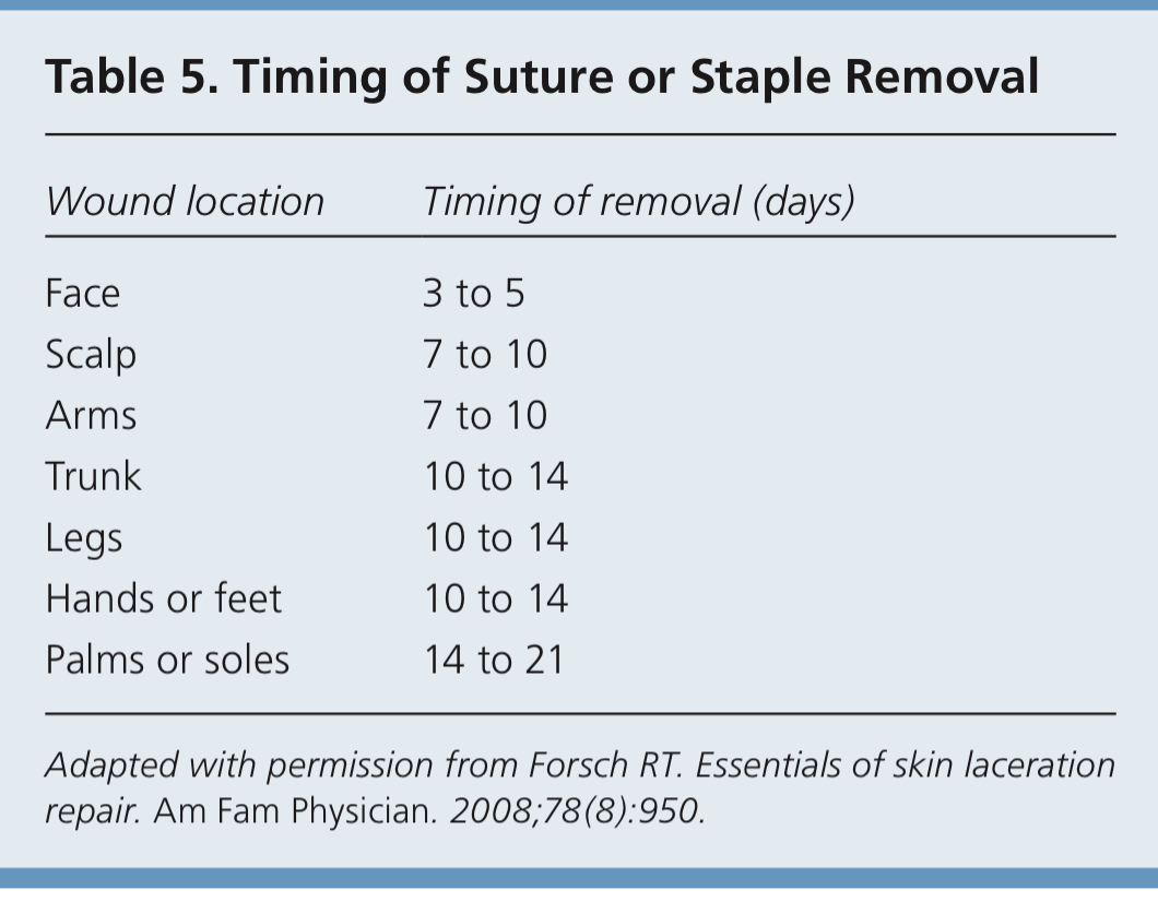 Timing of Suture or Staple Removal