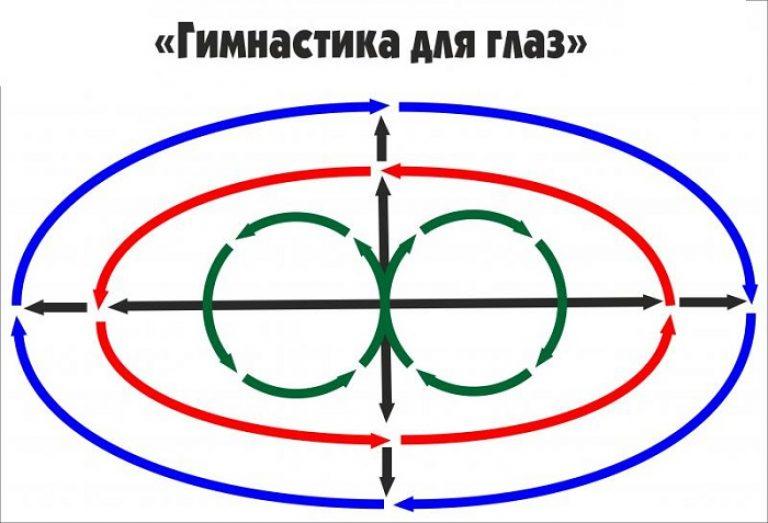 jelölés az ablakon a látás javítása érdekében)